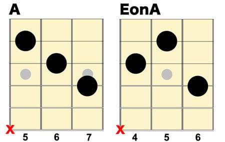 コード譜:A、EonA