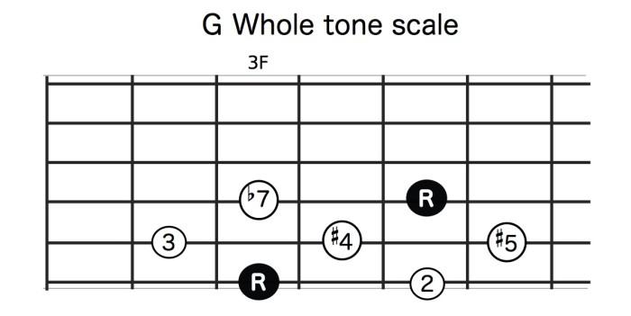G_wholetone
