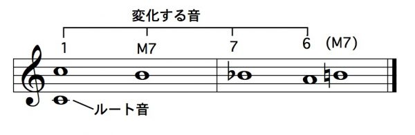 1 – M7 – 7(短7度) – (M6)