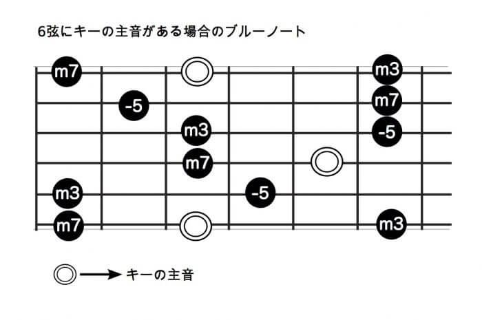 6弦にキーの主音がある場合のブルーノート