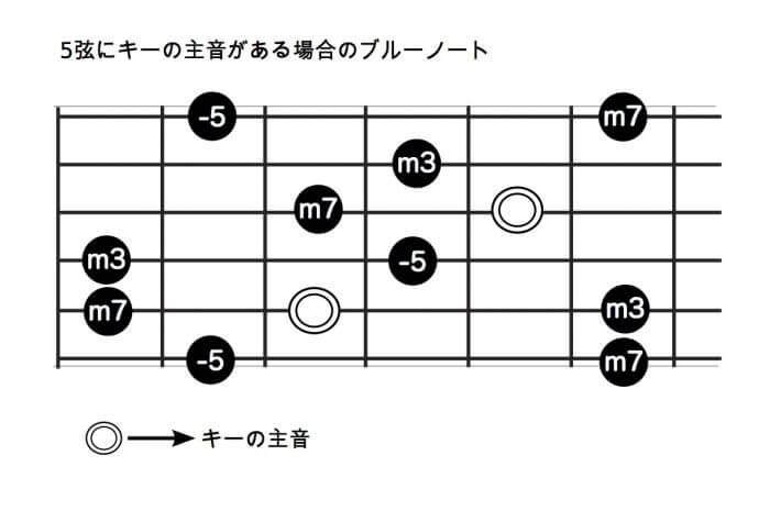 5弦にキーの主音がある場合のブルーノート