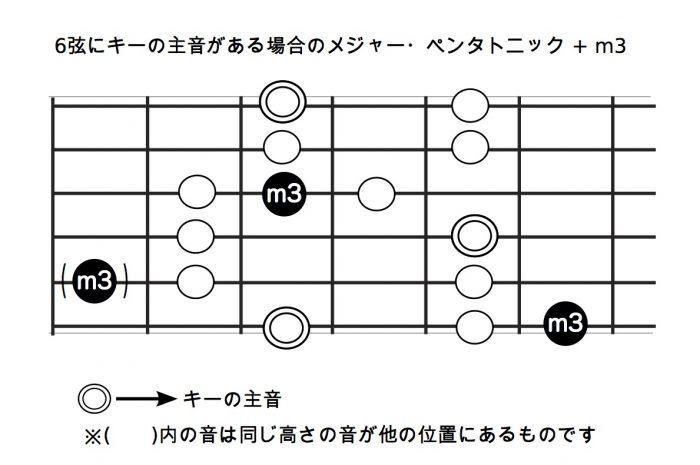6弦にキーの主音がある場合のメジャー・ペンタトニック + m3