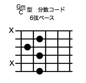 Gm/C型分数コード6弦ベース:コード譜