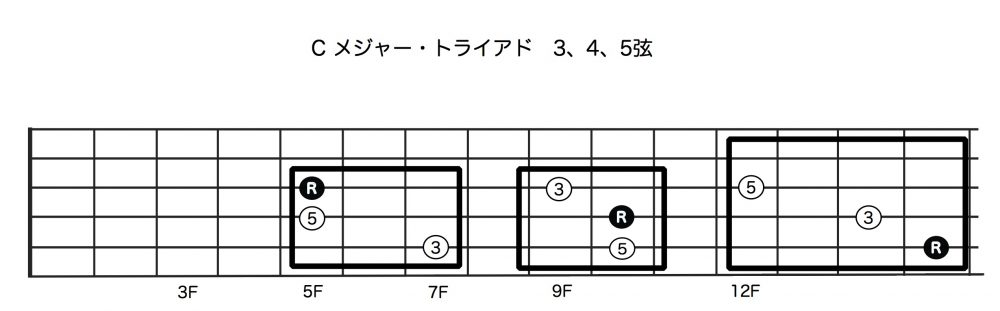 Cメジャー・トライアド:3,4,5弦
