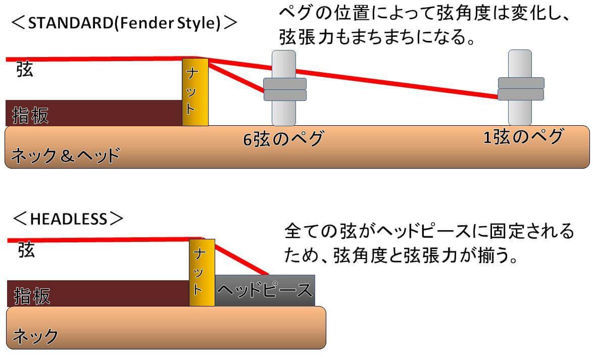 ヘッドレスの弦角度