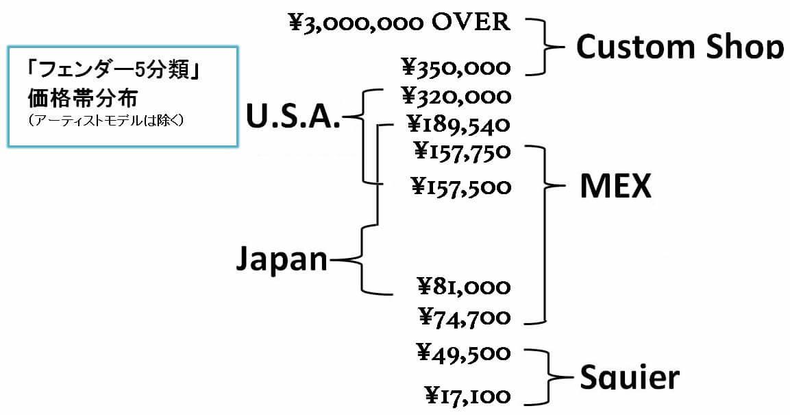 フェンダー・ストラト5分類価格帯分布図