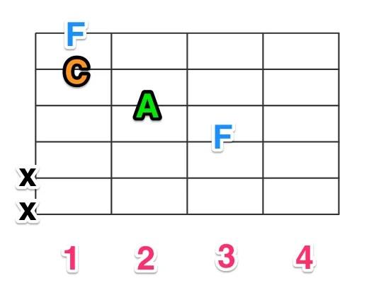 弦ルートのF(4本の弦をつかうパターン)