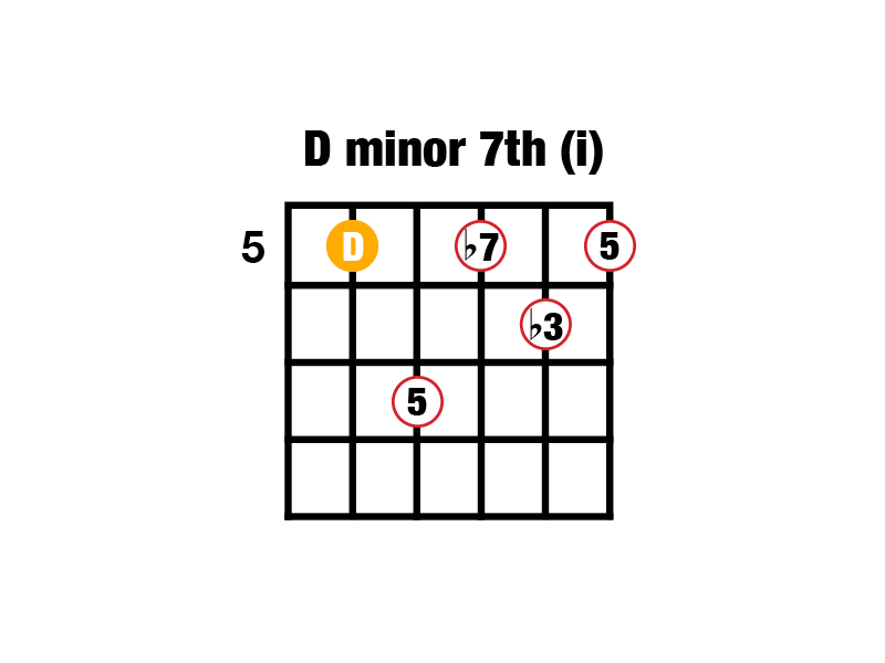 Guitar Chord Note Composition