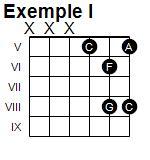 Exemple I