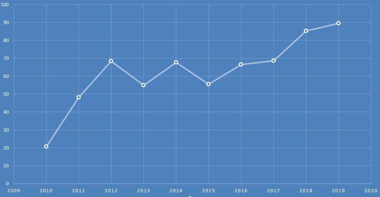 2019 marque un pic de visites
