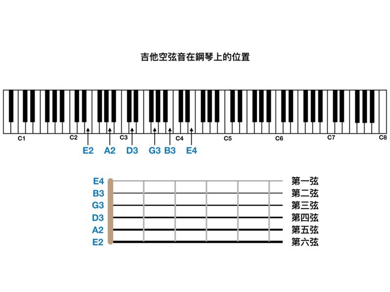 吉他視譜入門【視奏 2 】看到五線譜從此不僵住   吉他白日夢