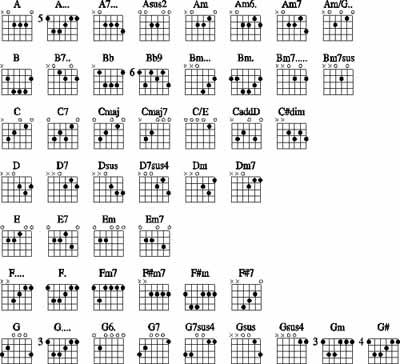 Chords  Guitar Edumacation