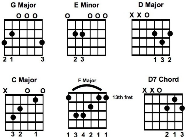 How To Learn Guitar Chords At Home