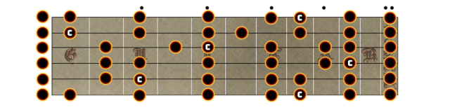 The root notes in C Major