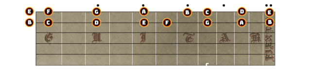 first two strings of C Major