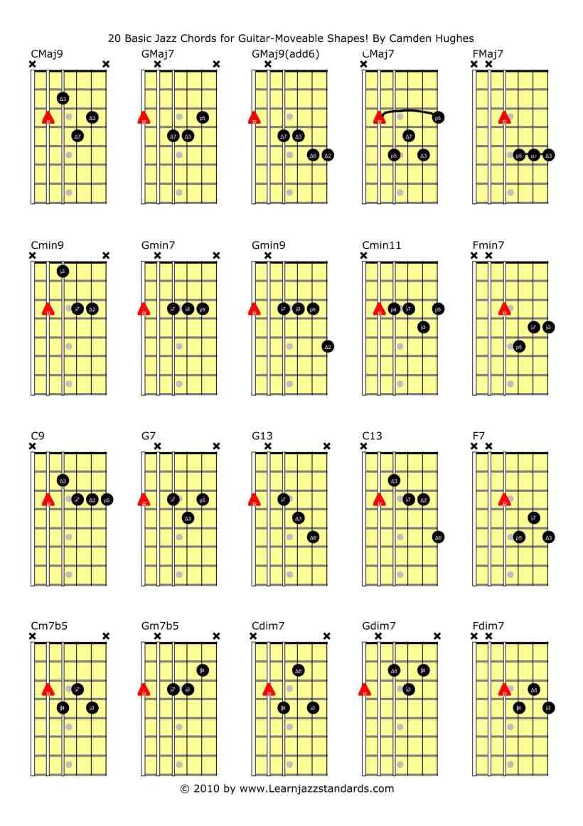 Image Guitar Chords Bedwalls