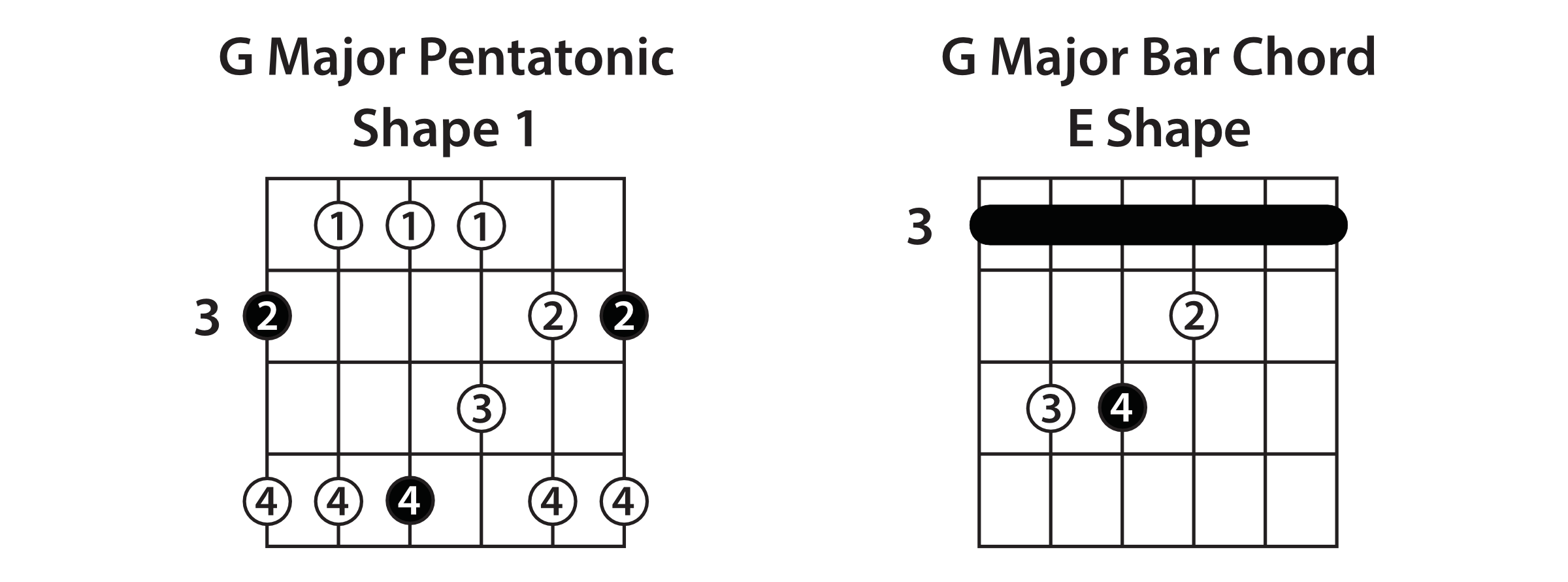 The 5 Pentatonic Scale Shapes
