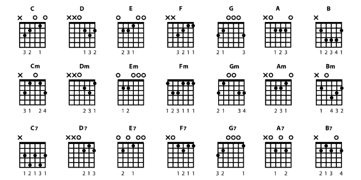 bass guitar chords an in depth guide to understanding them guitarlisty. Black Bedroom Furniture Sets. Home Design Ideas