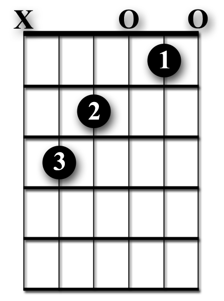 How To Play The C Major Guitar Chord Beginner Lesson