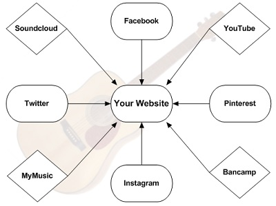 Why You Need A Band Website