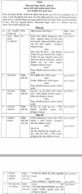 District Rural Development Agency Gandhinagar Various Recruitment 2013