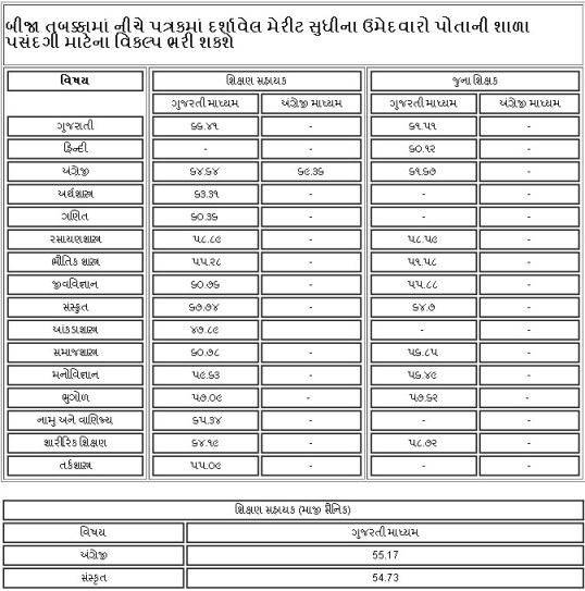 Higher Secondary Bharti Second Round Merit List Declare www.gseb.org