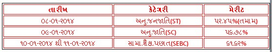 Vidhyasahayak Maths Science Bharti 2013 Fourth Round Declare