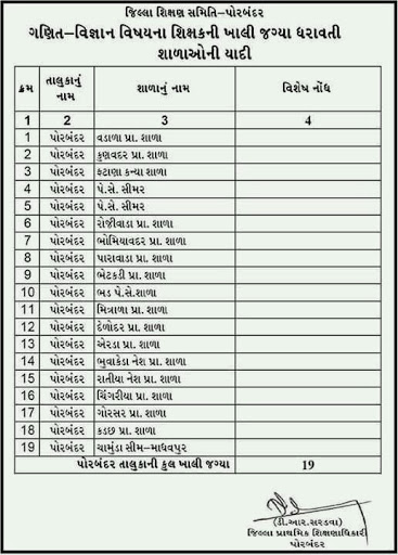 Vidhyasahayak Maths Science Bharti Porbandar District Available Seat