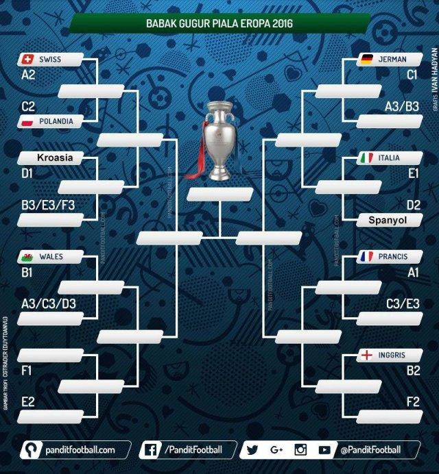 Bagan Jadwal 16 besar tim Piala Eropa