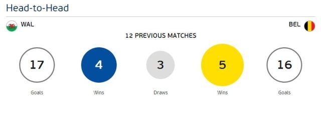 Data Head To Head Prediksi Wales vs Belgia EURO 2016