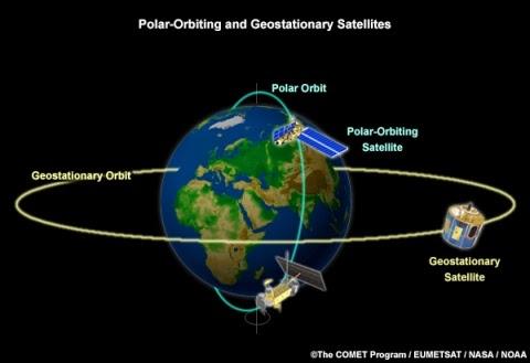 Gambar Orbit Geostasioner