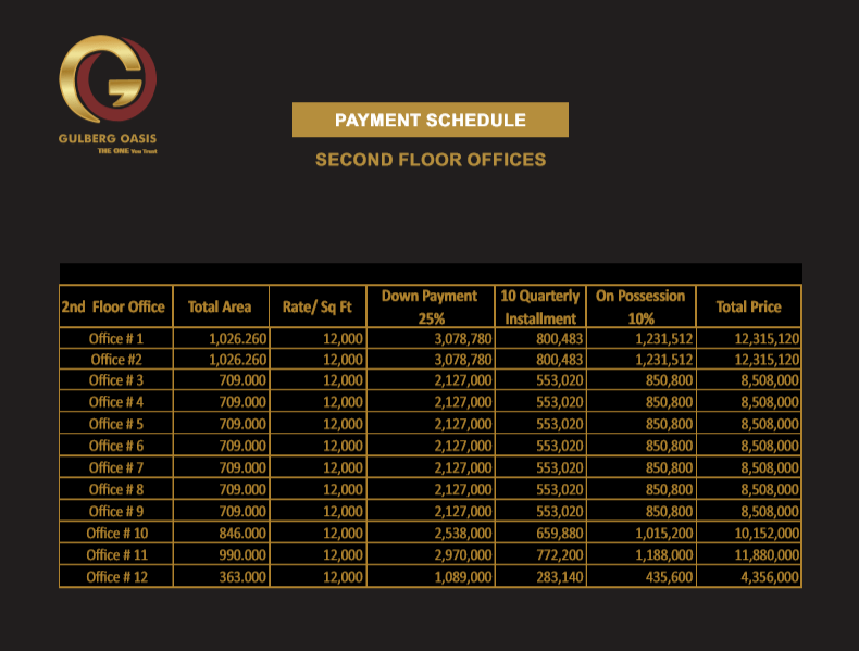 Gulberg Oasis Second Floor Payment Plan