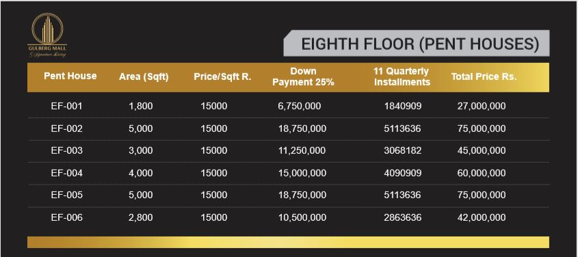 Gulberg Mall eighth floor payment plan