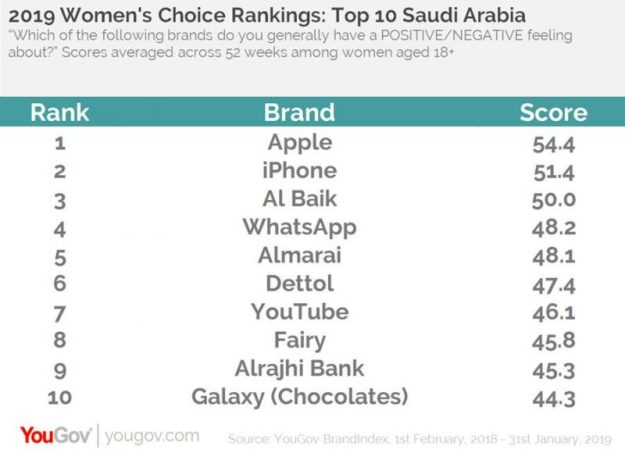 Emirates chosen as top brand by women in UAE, Apple tops