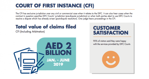Dubai's DIFC Courts sees increase in the number of cases in