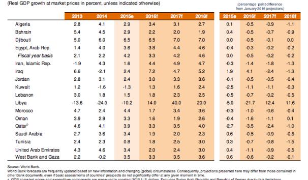 World Bank growth