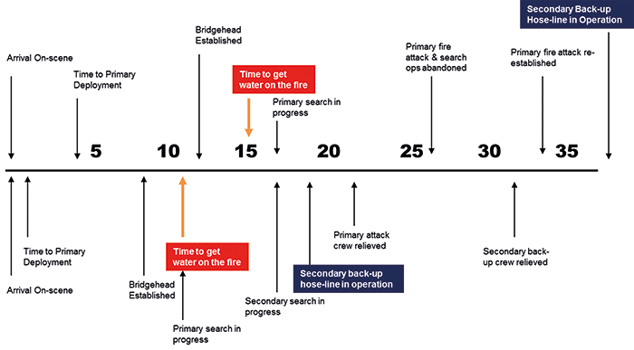 Figure One: Reactive timings (upper) versus Proactive timings (lower) achieved by the two response and deployment strategies implemented in the same building, before and after training. The Proactive ICS also enabled careful management of staffing deployments to ensure the fire attack remained uninterrupted and supported.