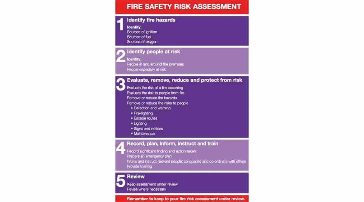Figure 1: From Fire safety risk assessment HM Government