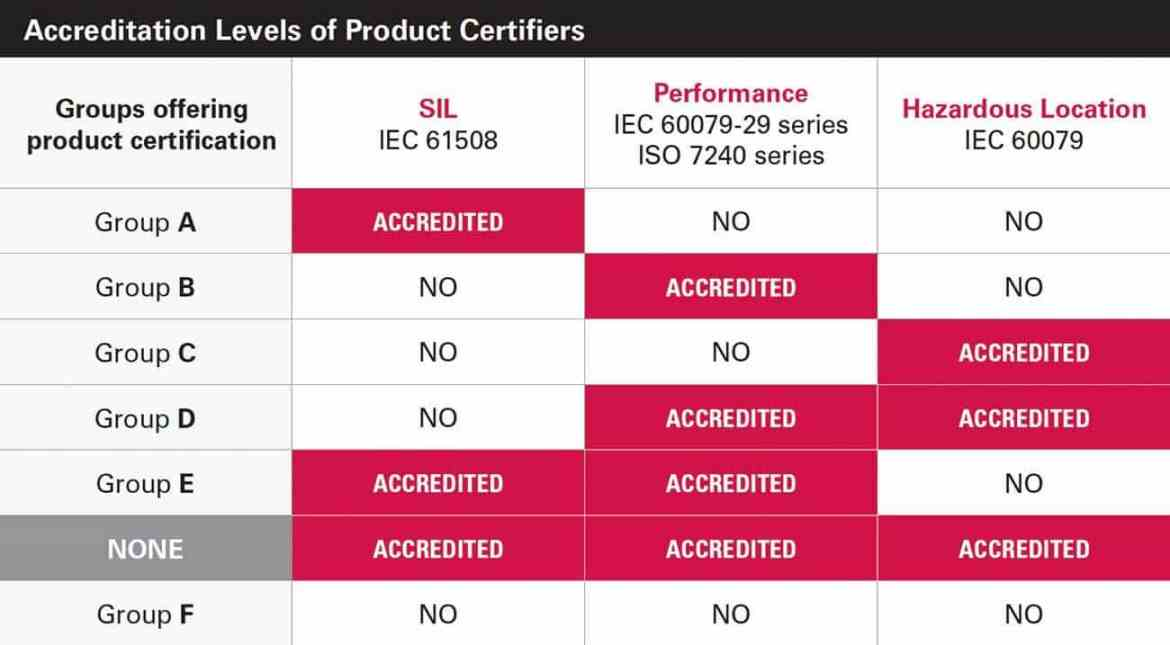 The matrix above shows that each product certifying organization is unique in its accredited ability to certify products to different standards. As of December 2016, no product certifier was accredited for all three IEC certifications: SIL, performance and hazardous locations.