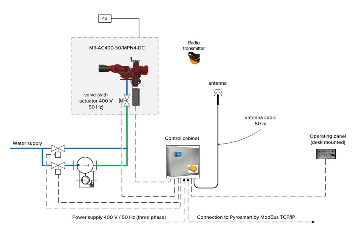 Figure 4: Schematic of remote-controlled monitors with optional water or foam output and connection to a heat detection system.