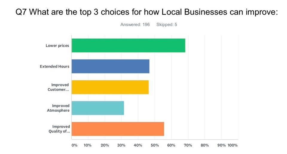 Gull Lake's Business and Shopping Survey Results! Business GULL LAKE  Small Business Economic Development Committee