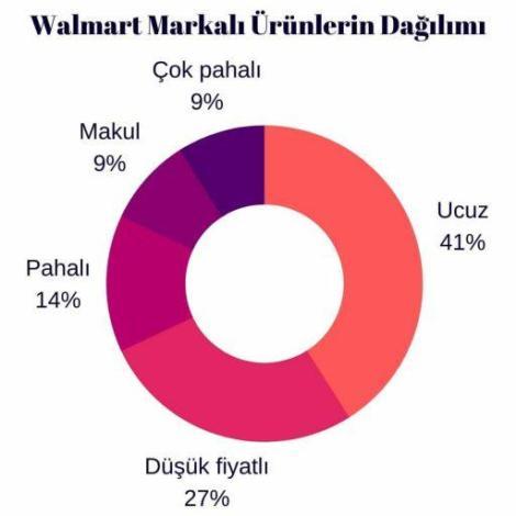 Walmart etiketli ürünlerin segmentlere göre yüzdeleri