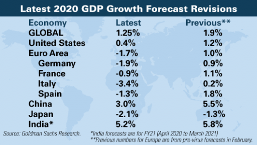 Goldman-Sachs-2020-büyüme-hedefi-revizyonu