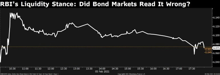 RBI's Liquidity Stance: Did Bond Markets Get It Wrong?