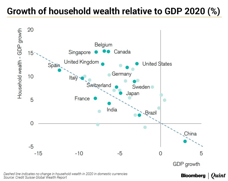 India's Wealthiest 1% Saw Their Share Inch Back To Over 40% Of Country's Wealth