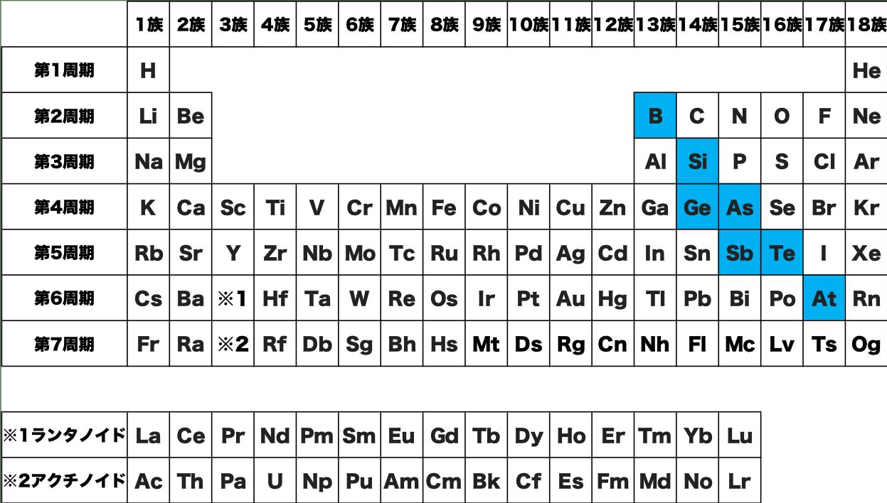 半金属 元素 記号 周期表 化学 原子