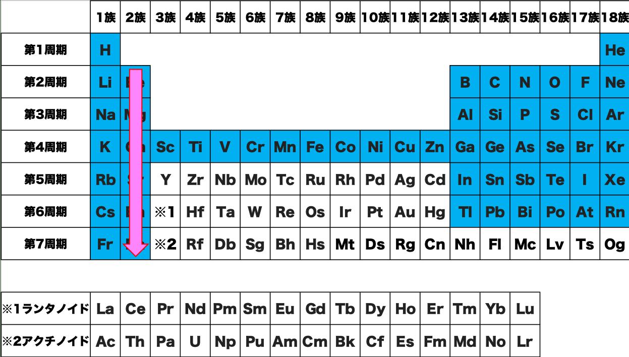 2族 覚え方 暗記 語呂合わせ 元素 記号 周期表 化学 原子