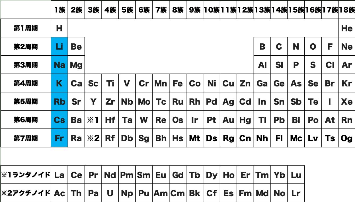 アルカリ金属 元素 記号 周期表 化学 原子