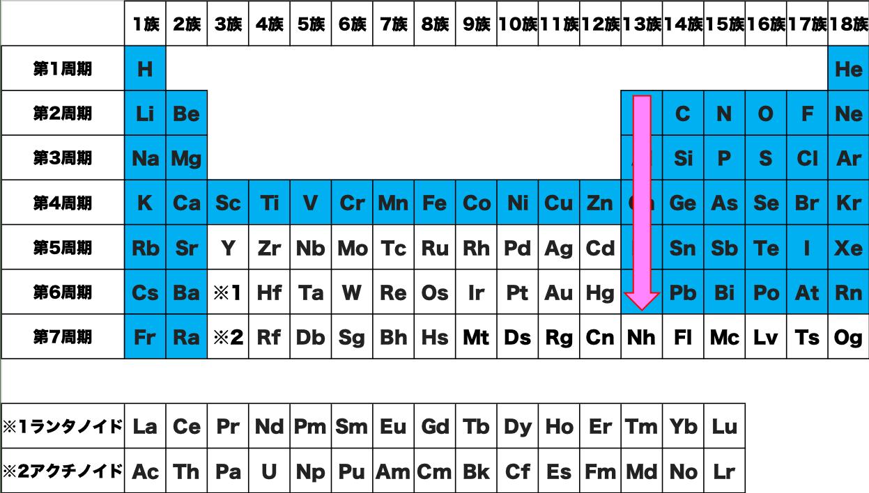 覚え方 暗記 語呂合わせ 元素 記号 周期表 化学 原子