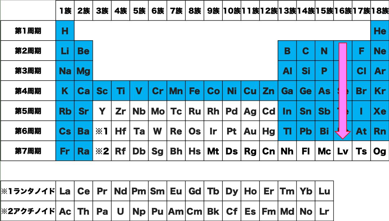 元素 記号 覚え 方 36